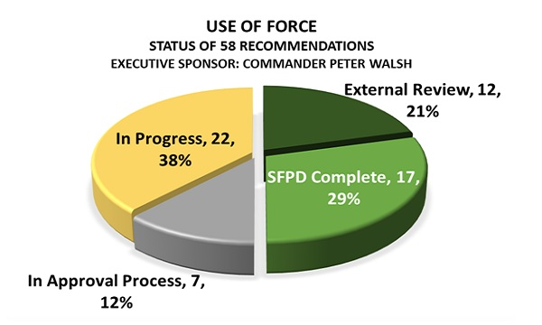 sfpd-status-chart-recommendations-use-of-force-2017-11-30