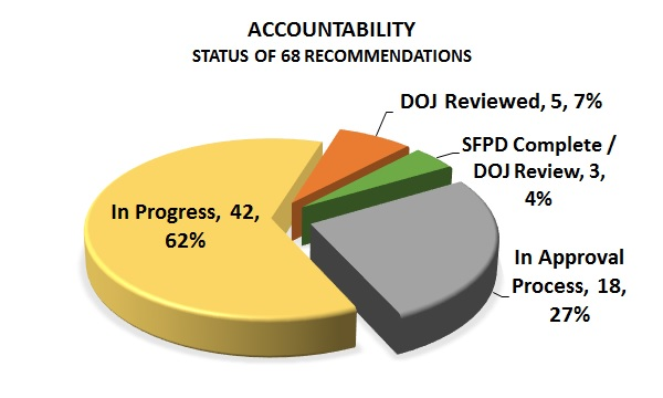 sfpd-status-chart-recommendations-accountability-2017-06-30