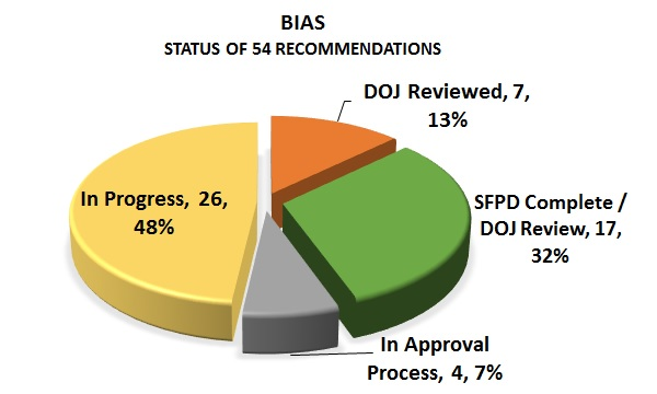 sfpd-status-chart-recommendations-bias-2017-06-30