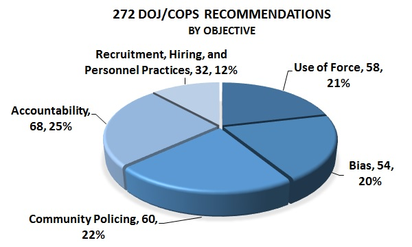 sfpd status chart recommendations by objective