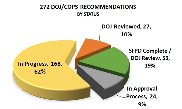 sfpd-status-chart-recommendations-by-status-2017-06-30