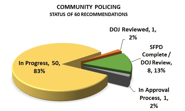sfpd-status-chart-recommendations-community-policing-2017-06-30