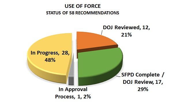 sfpd-status-chart-recommendations-use-of-force-2017-06-30