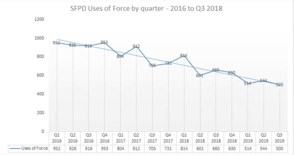 Graph of third quarter use of force incidents